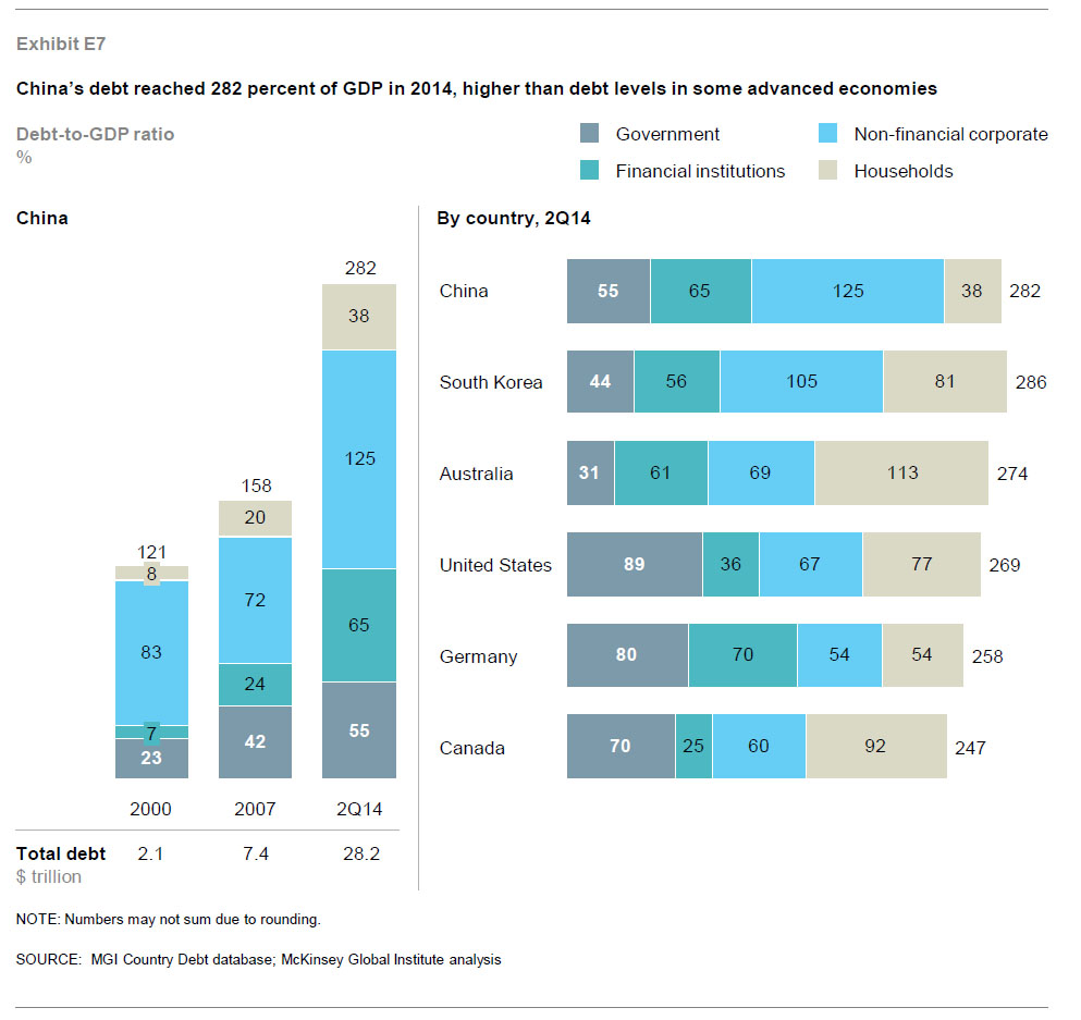 China-McKinsey-debt